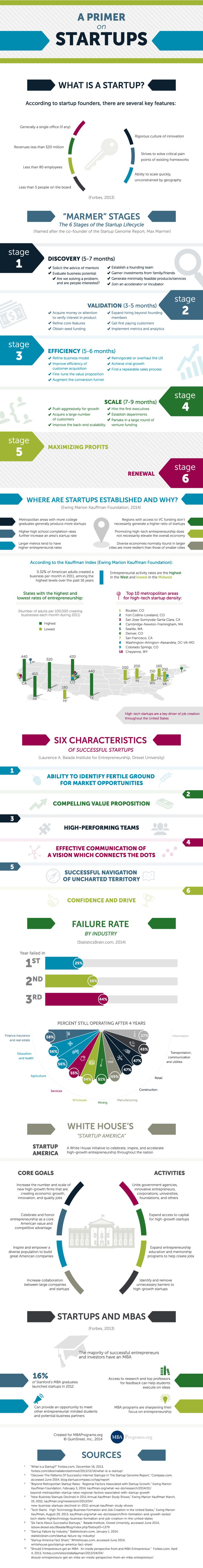 6 Characteristics of Successful Startups