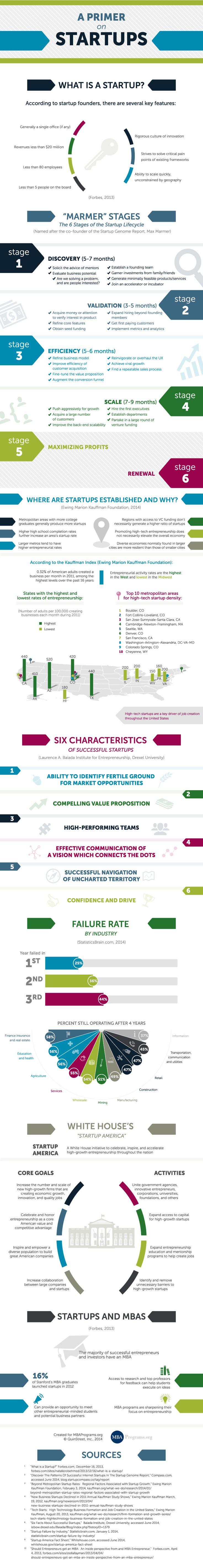 6 Characteristics of Successful Startups