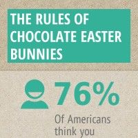 The Rules of Chocolate Easter Bunnies!!