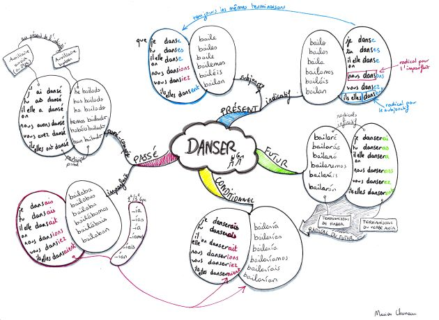 Conjugaison bilingue : carte mentale de danser // bailar