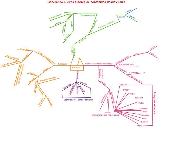 Organizador visual sobre la mejora de los aprendizajes con el propósito de generar nuevos productores de contenidos digitales.
