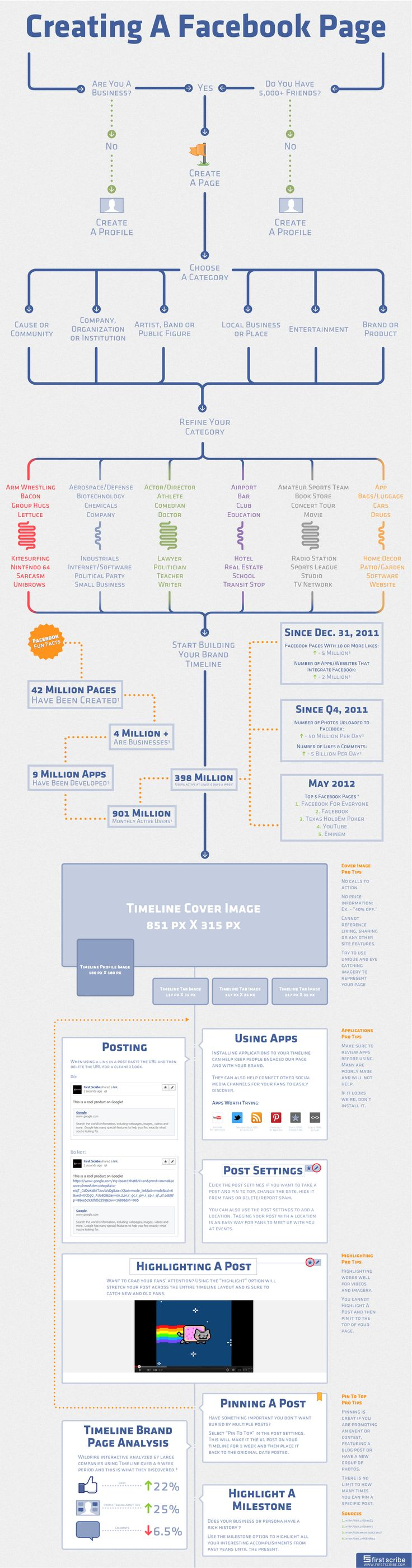 How to Create a Facebook Timeline Fan Page. #Infographic #Tutorial #SocialMedia