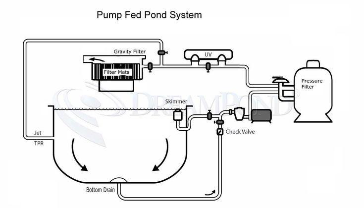 Pond Bottom Drain Diagram Related Keywords Suggestions Pond