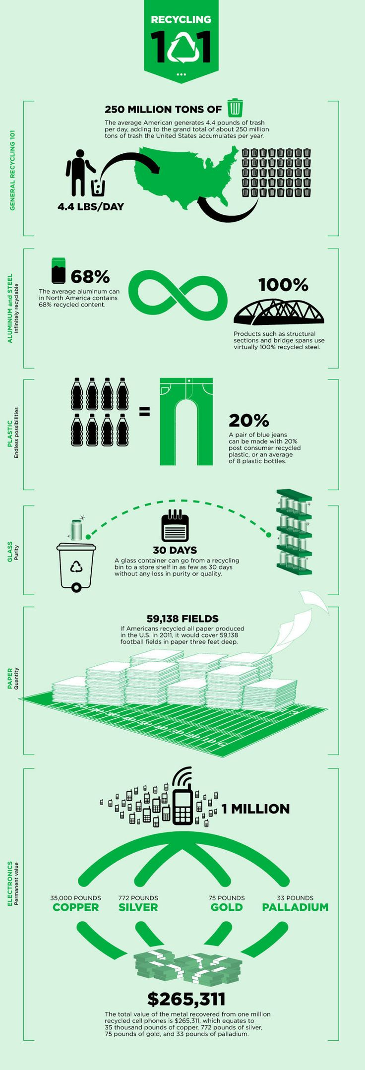 Recycling 101. #infographic #design (View more at www.aldenchong.com)