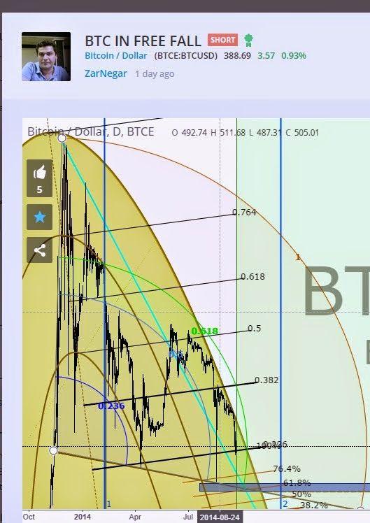 BTC chart analysis - Bitcoin Price