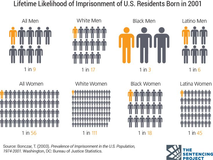 lifetime-likelihood-of-imprisonment-by-race.png (1103×830)
