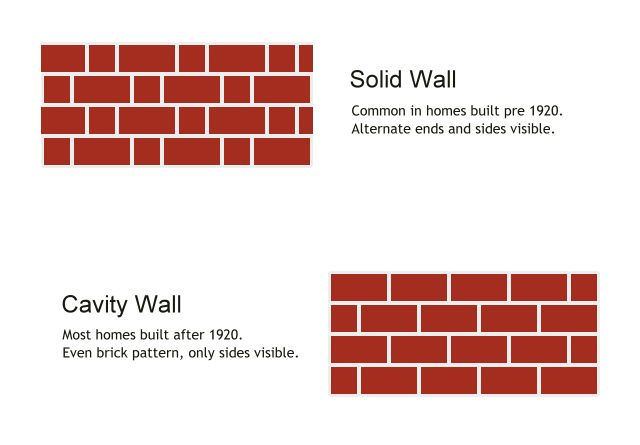 Cavity Wall Insulation Guide