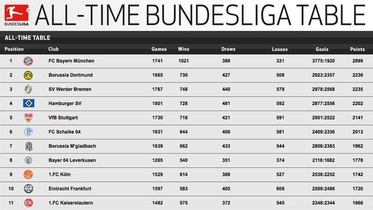 309 beste afbeeldingen over bundesliga germany op pinterest - Germany bundesliga league table ...