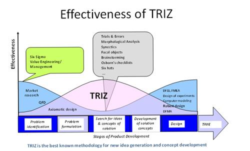 Generator - TRIZ in a Bi-system with Lean Sigma