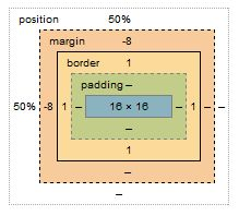 How do negative margins in CSS work and why is (margin-top:-5 != margin-bottom:5)?