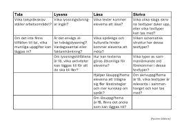 Bildresultat för genrepedagogik cirkelmodellen matris
