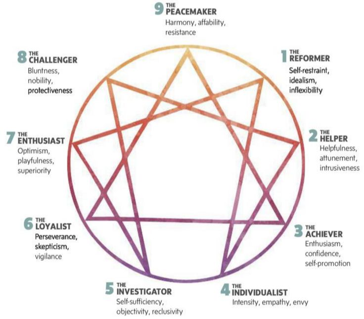 In addition to revealing negative patterns and deep wounds, The Who am I Test – also known as The Enneagram Personality Test, highlights your greatest strengths