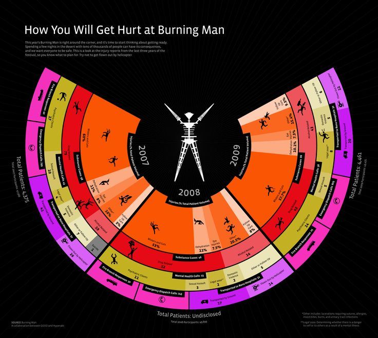 How You Will Get Hurt at Burning Man