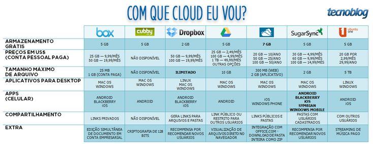 Salvar arquivos na nuvem: qual serviço escolher | Tecnoblog