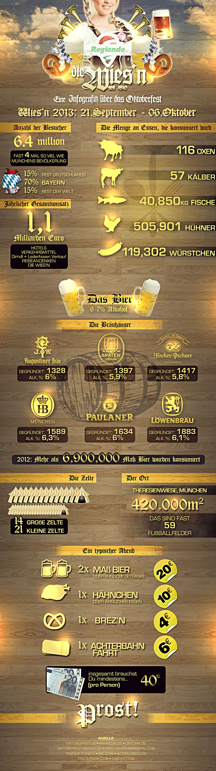 Oktoberfest 2013 - die wichtigsten Facts & Figures rund um das größte Bierfest der Welt in einer Infografik