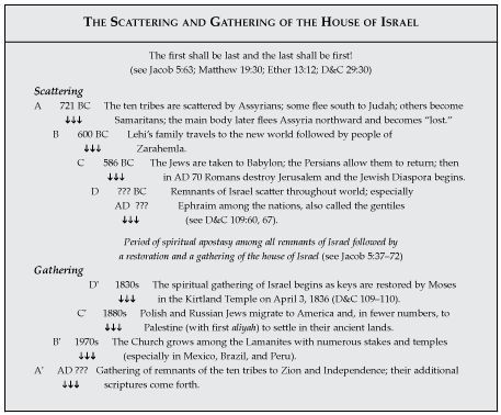 The Scattering and Gathering of Israel: God's Covenant with Abraham Remembered through the Ages | Religious Studies Center