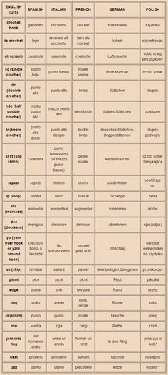 crochet terms in five languages - Häkelbegriffe in fünf Sprachen