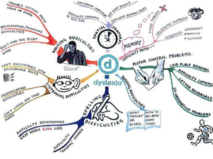 Dyslexia mind map