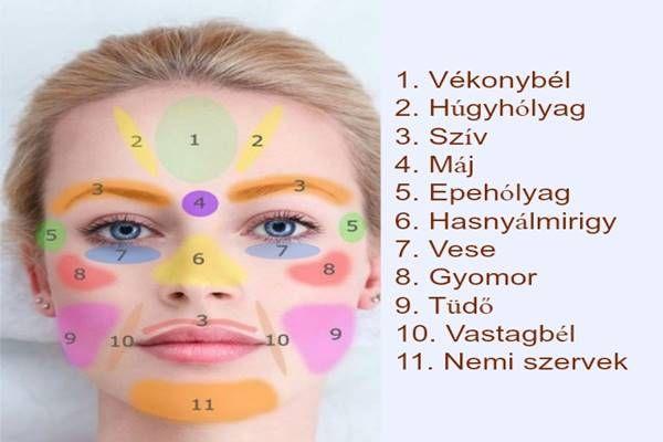 Ha ezeket a pontokat masszírozzuk az arcunkon, akkor elejét vehetjük a szervi megbetegedéseknek