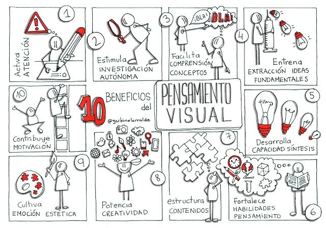 10 beneficios del pensamiento visual por Garbiñe Larralde