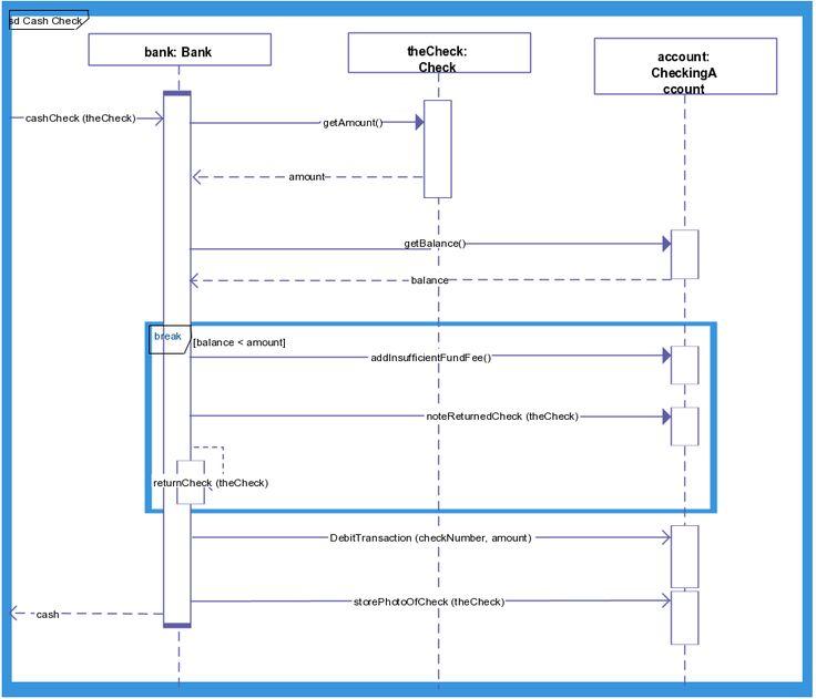 An Interaction Diagram For Bank Balance Checking Process