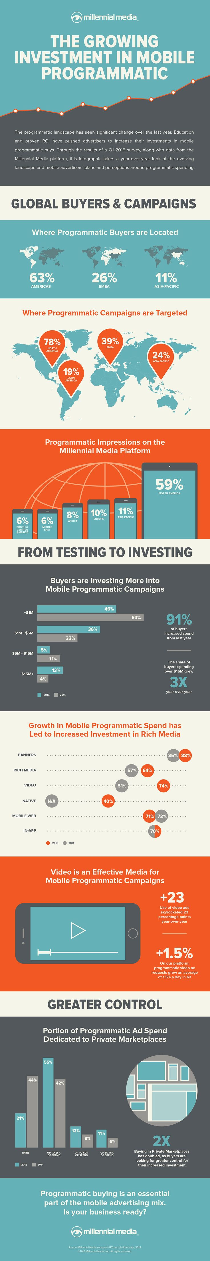 Mobile Programmatic grows #RideTheMobileTsunami