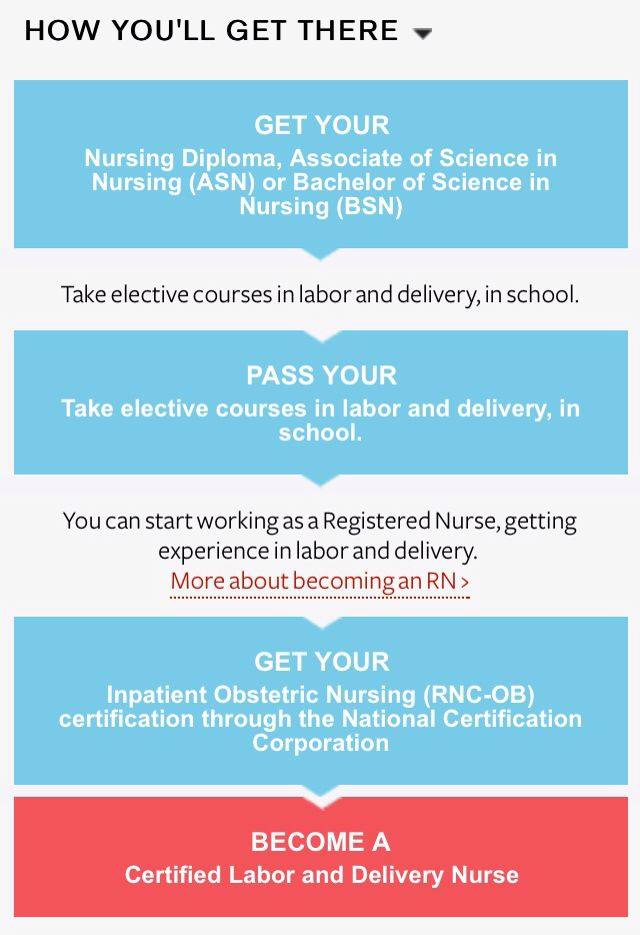 My dream career; Labor and Delivery Nurse.