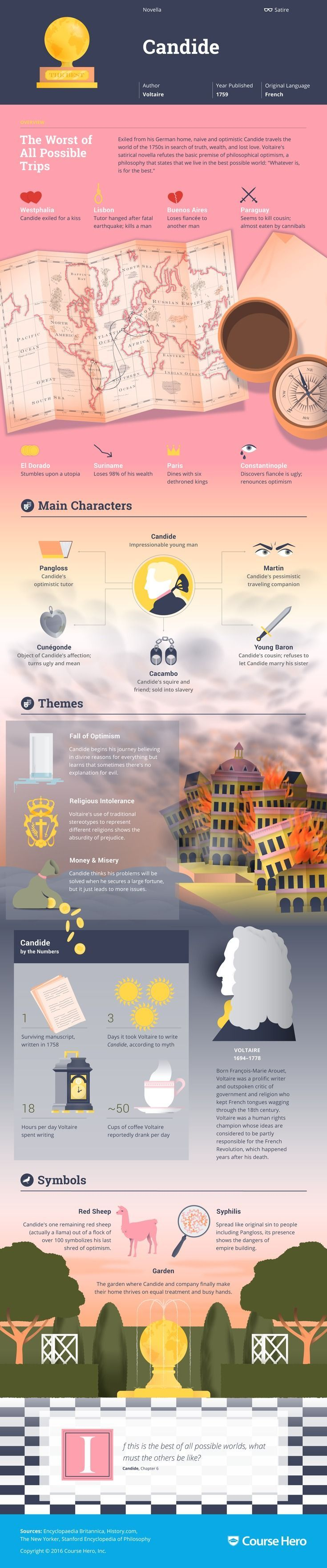 This @CourseHero infographic on Candide is both visually stunning and informative!