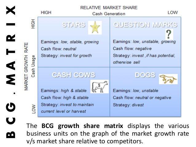 Best Business  Strategy Images On   Entrepreneurship