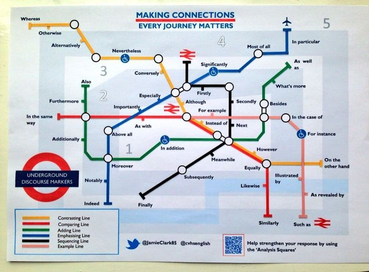 Literacy resource designed in the style of the London Underground Map. Students become familiar with connectives / discourse markers. Can be used as a poster display or laminated mat. Download now from sellfy.com/JamieClark85 for only £1 and use in your classroom today! English Education