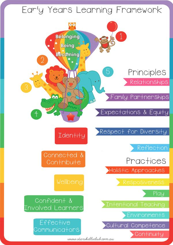 the principles of the learning in the kindergarten Advance reflection on principles of classroom design: considering the to illustrate this principle, a preschool teacher reorganized your learning space.