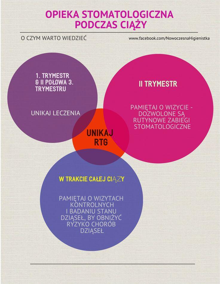 opieka stomatologiczna w ciąży