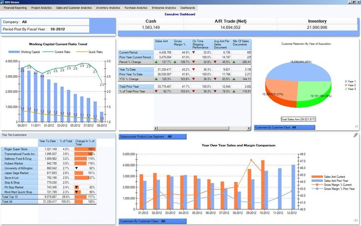 BIO dashboards let you view financial and operational KPIs, recent - hr dashboard template
