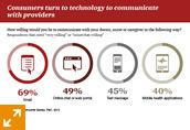 Health industries trends to watch: PwC