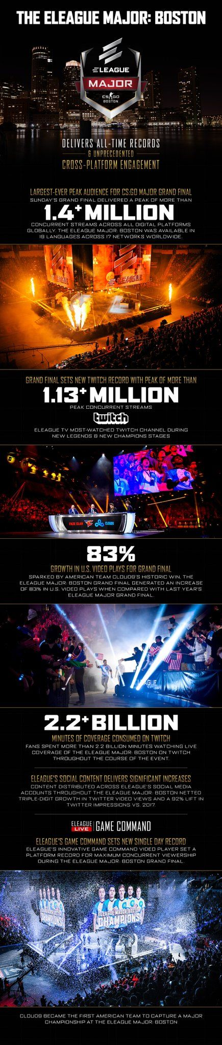 ELEAGUE Major Boston audience stats infographic by @TurnerSportsPR