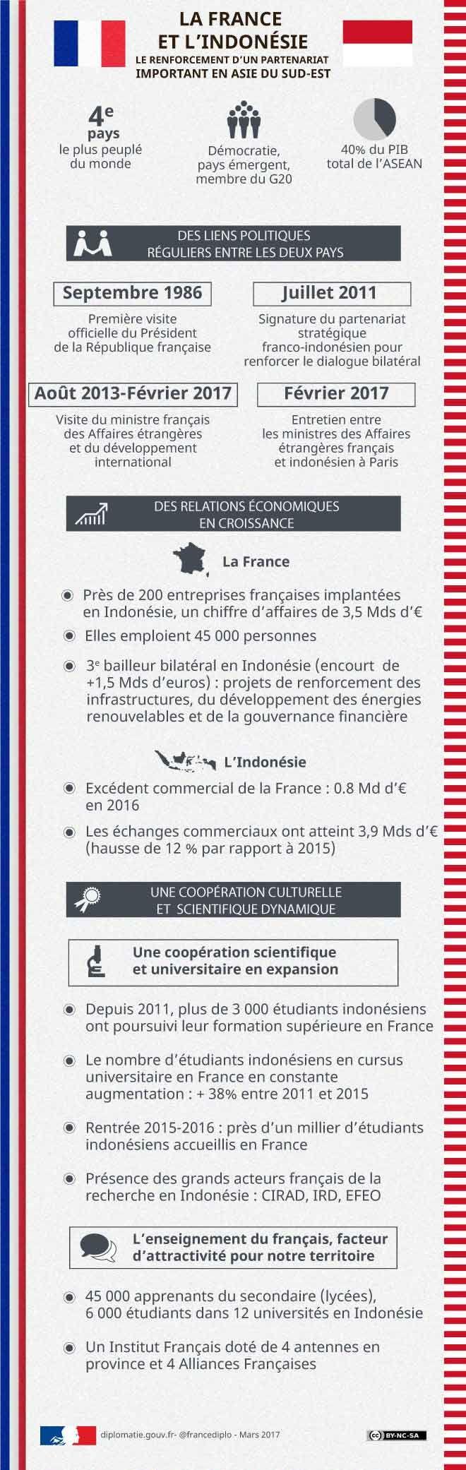 http://www.diplomatie.gouv.fr/fr/dossiers-pays/indonesie/la-france-et-l-indonesie/infographie-la-france-et-l-indonesie-le-renforcement-d-un-partenariat-important/