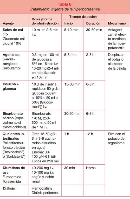 Nefrología Grupo Editorial Agenda