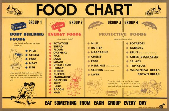 Reprint of a WW2 Food Rationing Chart Poster by csfotobiz on Etsy, $25.00