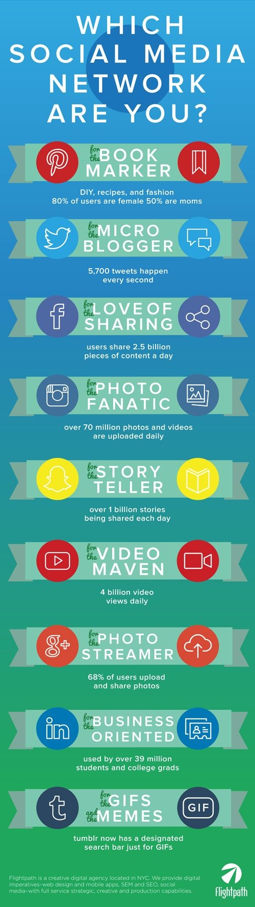 Which Social Media Network are You?