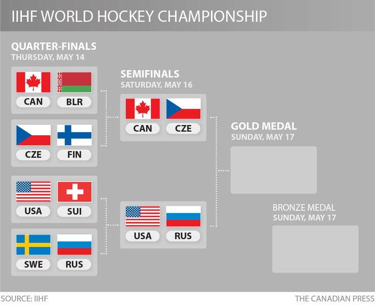 IIHF 2015 WORLD HOCKEY CHAMPIONSHIP BRACKET