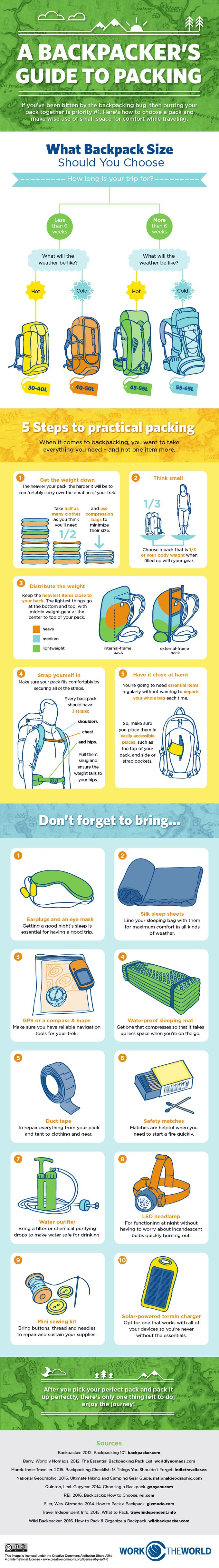 Super helpful! How to pack a backpack.