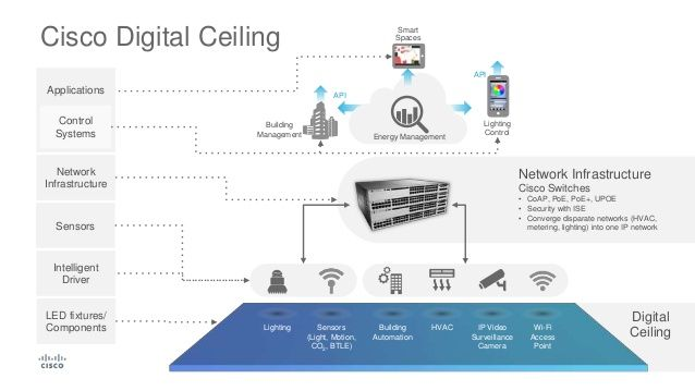 Image result for digital ceiling diagram