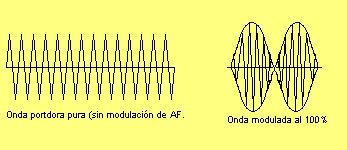 Onda portadora y onda modulada en amplitud