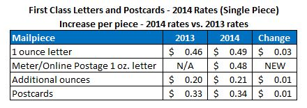 2014 First Class Letter Postage Rates