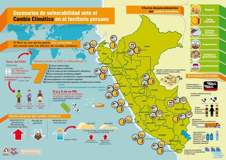 (Descarga) Infografía sobre las afectaciones del cambio climático en el Perú