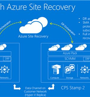 Disaster Recovery for the Microsoft Cloud Platform System