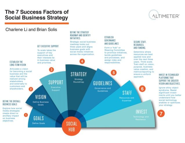 The 7 Success Factors of Social Business Strategy [INFOGRAPHIC] by Brian Solis via slideshare