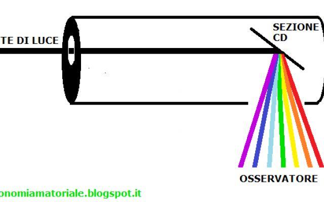 Come costruire uno spettroscopio Avete mai sentito parlare di spettroscopi? Sono degli strumenti che consentono di osservare lo spettro visibile della luce, ovvero di scinderla nei colori dell'arcobaleno. Scoprite come costruirne un #scienza #spettroscopio #luce