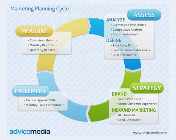 Marketing Strategy Template. Professionally Designed And Outlined