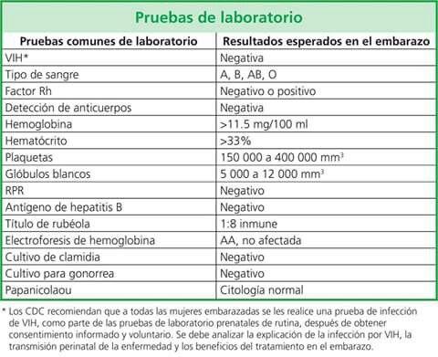 Pruebas laboratorio